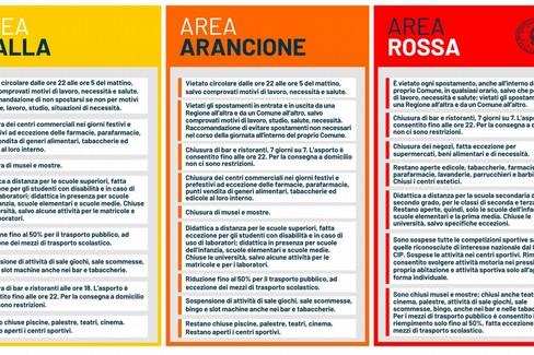 Basilicata zona arancione
